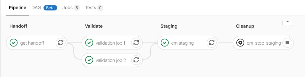 Not having the staging approval job is just one fewer nodes, significant workflow improvement